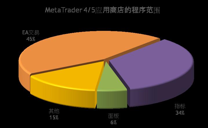 MetaTrader 4/5应用商店的应用程序范围