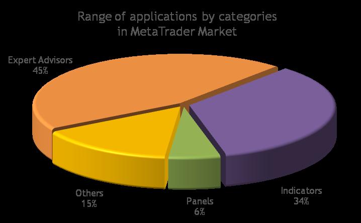 MetaTrader マーケット:MetaTrader 4/5 向けアプリケーションのレンジ