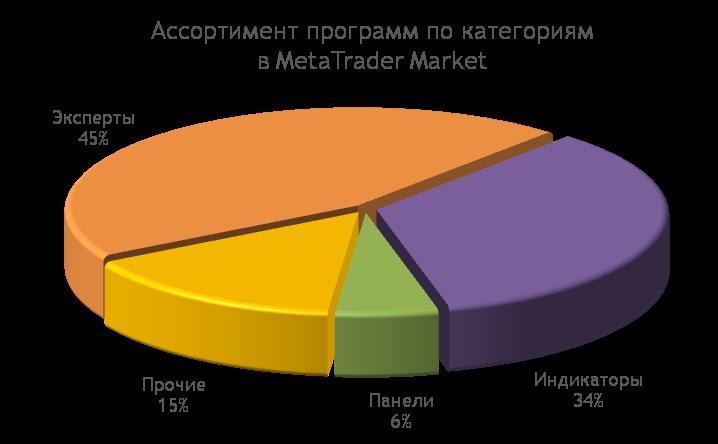 MetaTrader Market: Ассортимент программ для MetaTrader 4/5