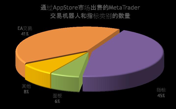 按类别通过MetaTrader市场出售的交易机器人和指标的数量