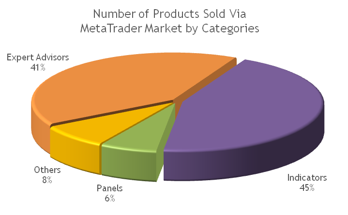 MetaTrader Market: Number of trading robots and indicators sold by category