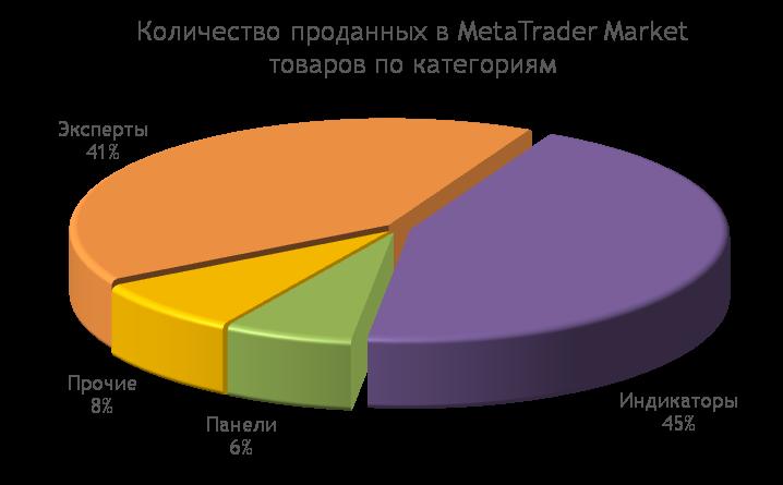 MetaTrader Market: Количество проданных торговых роботов и индикаторов по категориям