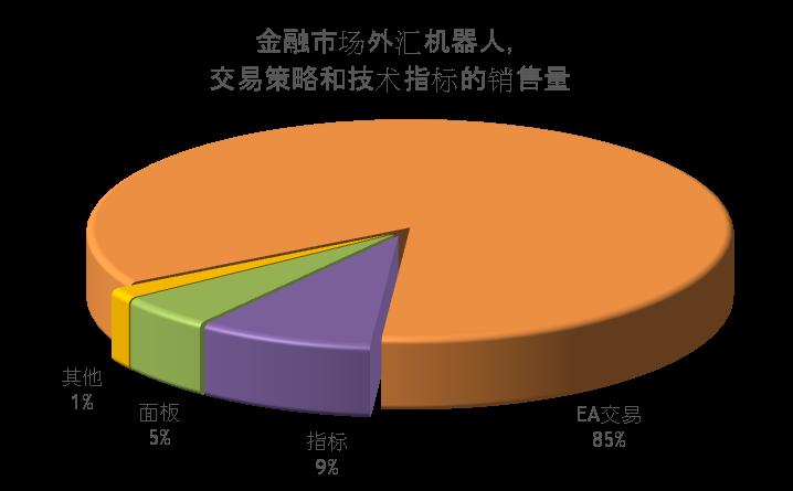 金融市场外汇机器人和技术指标的销售量