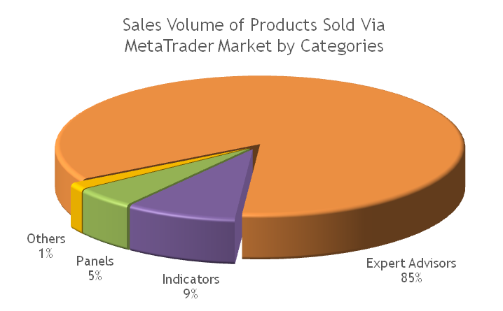 MetaTrader Market: Sales volume of forex robots and technical indicators for financial markets