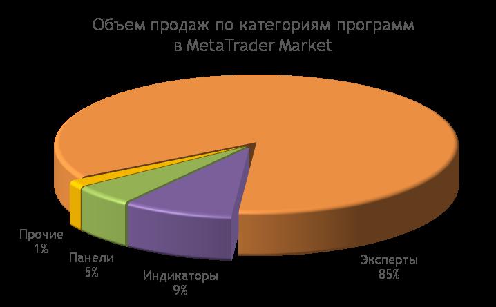 MetaTrader Market: Объем продаж форекс роботов и индикаторов для финансовых рынков