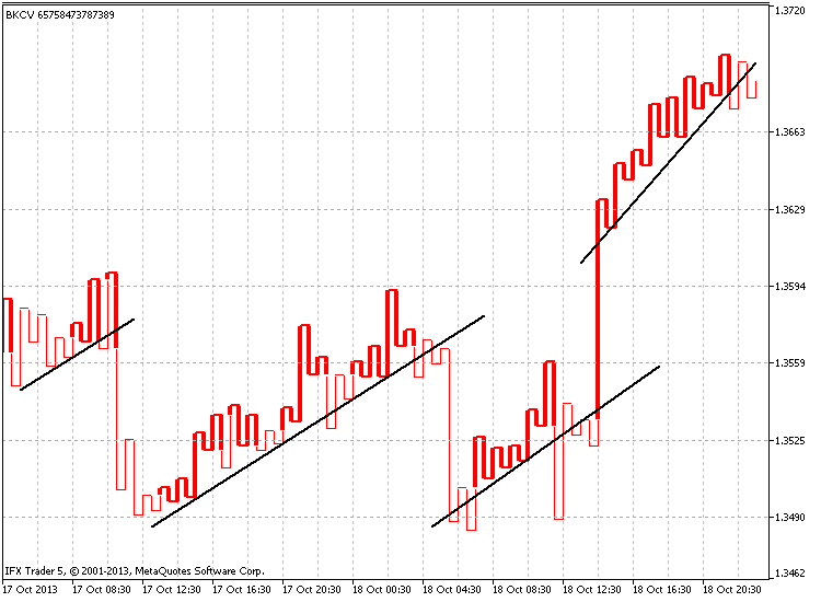 Rolling back from the trend line