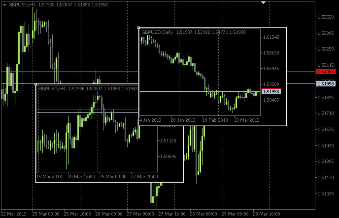 Metatrader multiple time frame a
