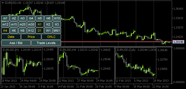 MQL5 Cookbook: Monitoring Multiple Time Frames in a Single Window