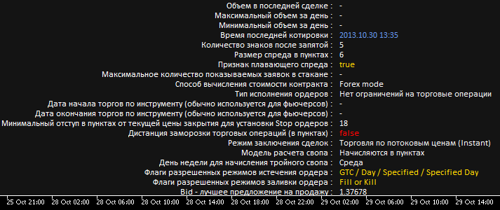 Рис. 1. Загрузка индикатора на график без полосы прокрутки