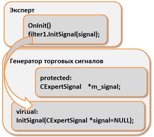 Схема реализации идеи