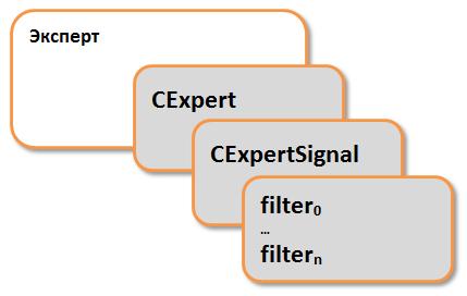 Структура эксперта