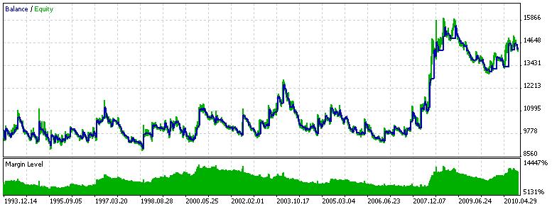 Abbildung 14. Prüfung des Expert-Systems ADXTrendExpert (ADXTrendLevel = 0)