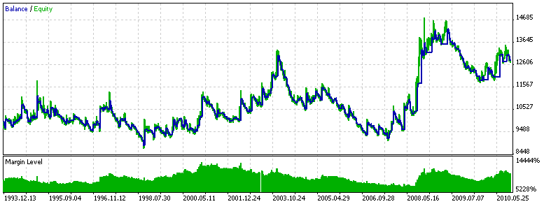 Abbildung 15. Prüfung des Expert-Systems ADXTrendExpert (ADXTrendLevel = 20)