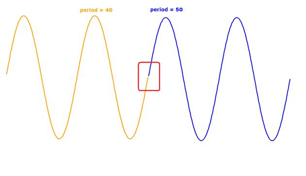 Regression Sine Wave Fit An Indicator And Return The Period Of