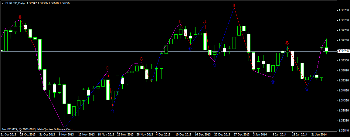 Swing point forex indicator