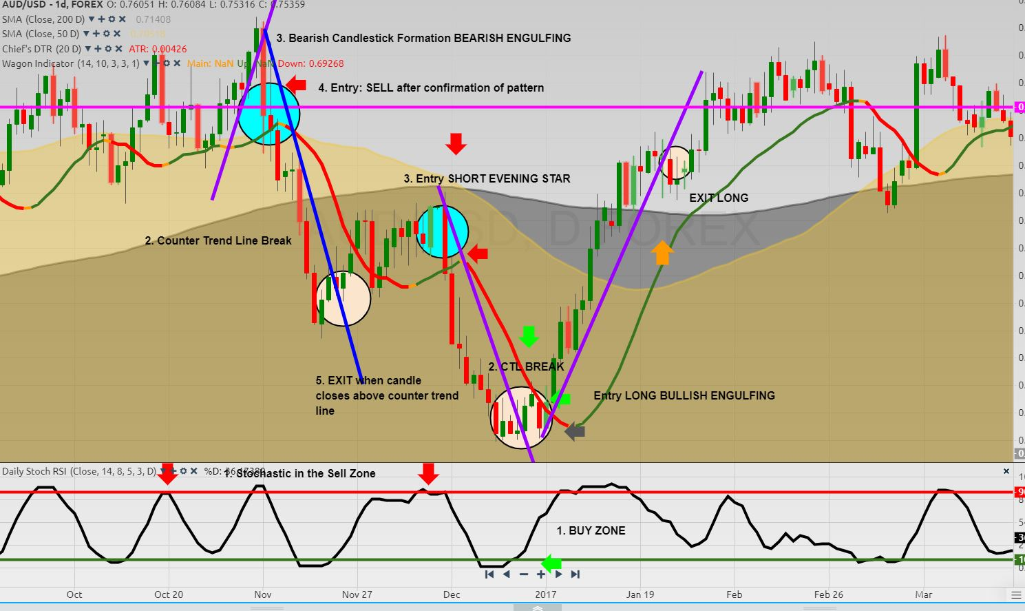3 Step Entry Ea An Order To Develop The Trading Robot At Mql5
