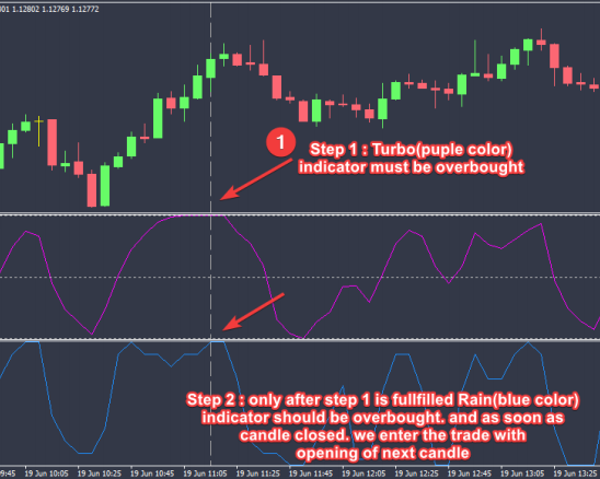 Binary options statistical signal indicator
