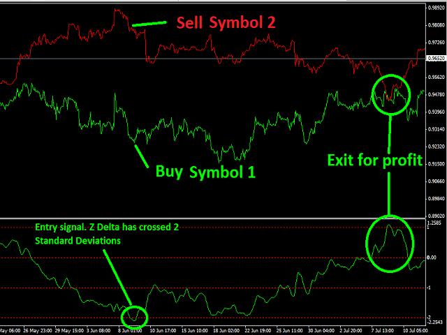 Yiel Curve Trades