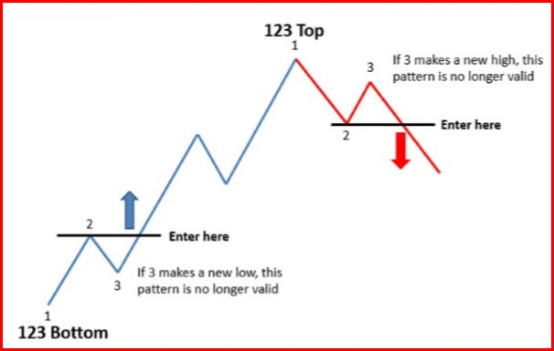 EA based on zigzag indicator and fibbonacci extension - an order to develop the trading robot at ...