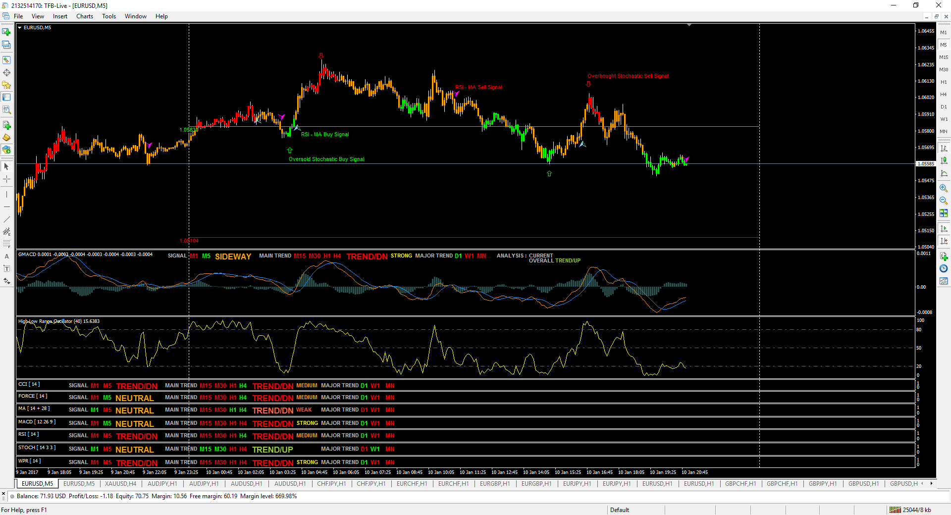 Rsi based trading system