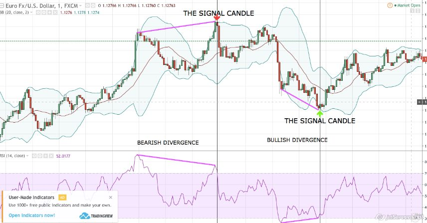 RSI DIVERGENCE INDICATOR - an order to develop the technical