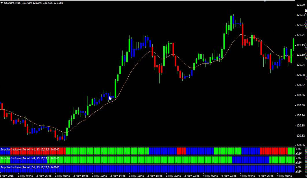 Multitimeframe Histogram Of An Existing Trend Indicator An Order