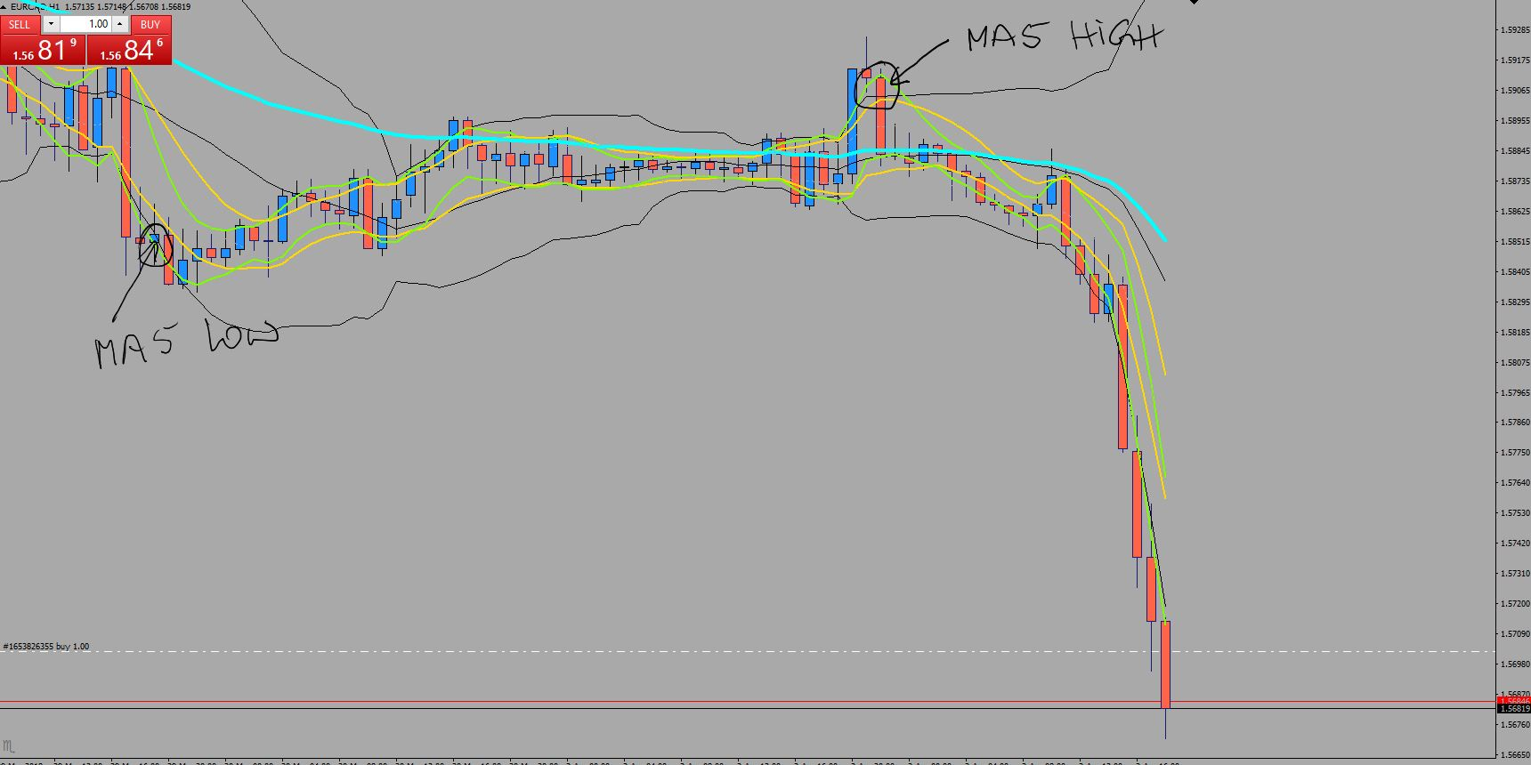 Indikator Bbma With Bollinger Bands An Order To Develop The