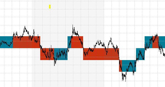 Modification Of An Exisiting Indicator Renko Range Boxes An