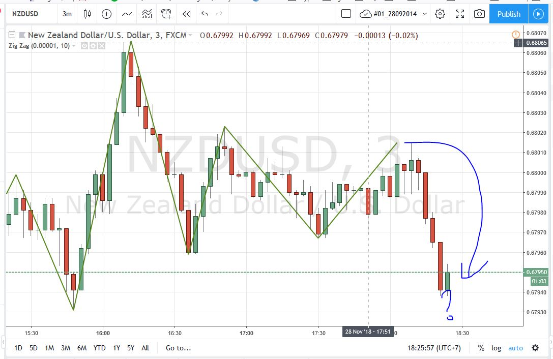 Convert MT4 Zigzag to TradingView Script - an order to