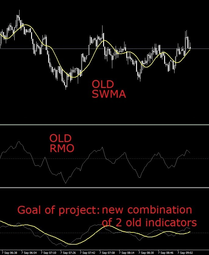 Integration Job Sine Weighted Moving Average Calculated On Rmo