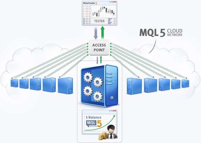Схема работы агентов тестирования в сети MQL5 Cloud Network