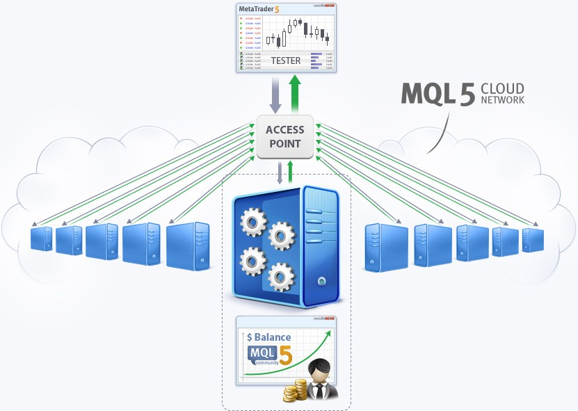 Tester Agents Workflow in MQL5 Cloud Network