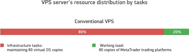 Verteilung von Ressourcen eines herkömmlichen virtuellen Servers nach Aufgaben