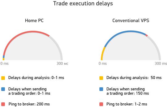Trade execution delays