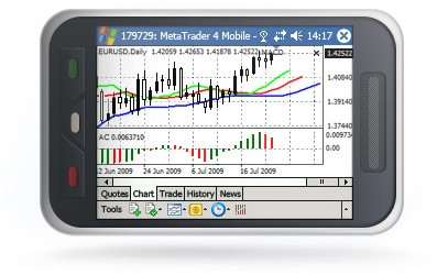 MetaTrader 4 Mobile