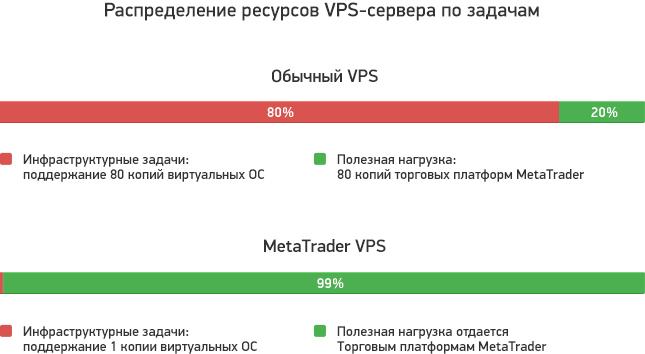 Распределение ресурсов VPS-сервера по задачам