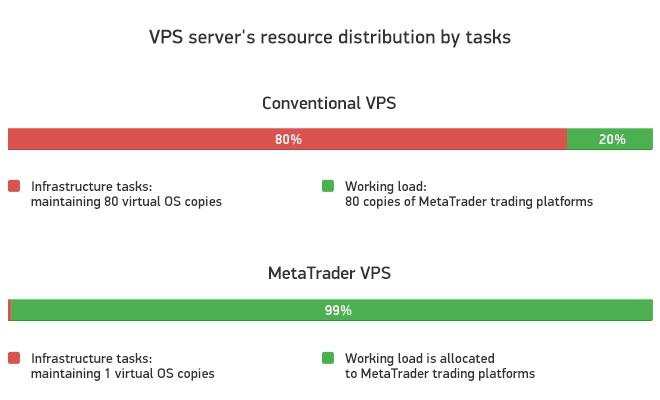 Verteilung von Ressourcen eines VPS-Servers nach Aufgaben