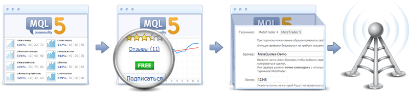 Подписаться на Торговые сигналы для MetaTrader 4 и MetaTrader 5 - это легко и быстро!