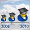 The Evolution of Expert Advisors in 2006-2008