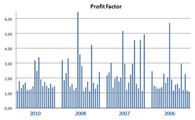 Рис. 3. Численные значения фактора прибыльности торговых систем первых 20 участников Чемпионатов 2006, 2007, 2008 и 2010гг.