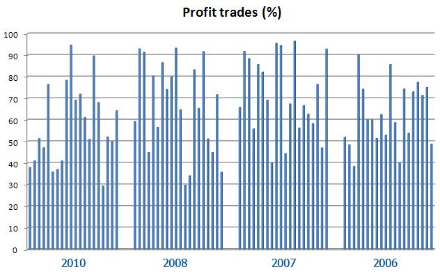 Рис. 2. Процент прибыльных сделок первых 20 участников Чемпионатов 2006, 2007, 2008 и 2010гг.