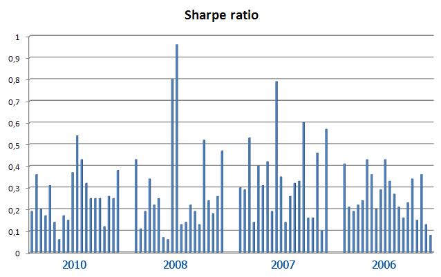 Рис. 4. Численные значения коэффициента Шарпа торговых систем первых 20 участников Чемпионатов 2006, 2007, 2008 и 2010гг.