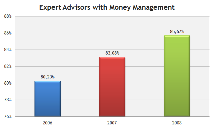 Expert Advisors with a money management module