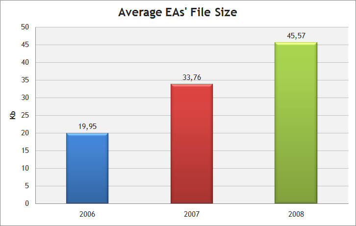 The average file size of Expert Advisors in the Automated Trading Championships 2006-2008