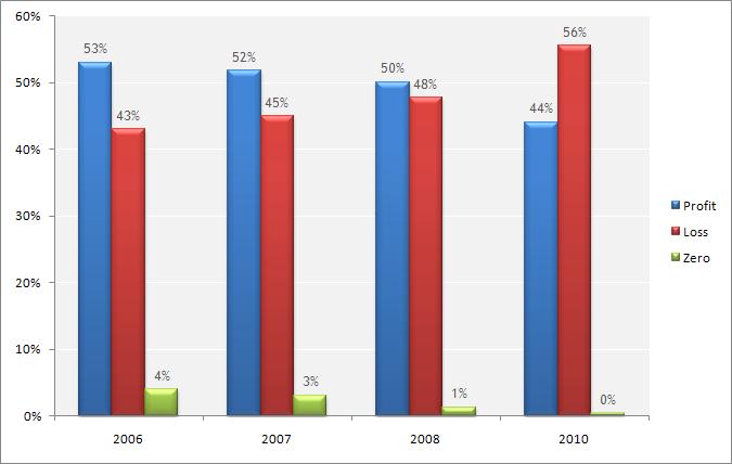 Ratio between Profitable and Losing Trades