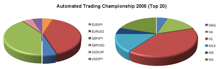 Рис 5. Торговые инструменты и таймфреймы советников 20 наиболее успешных участников Чемпионата 2006г.