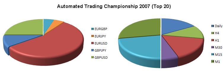 Рис 6. Торговые инструменты и таймфреймы советников 20 наиболее успешных участников Чемпионата 2007г.