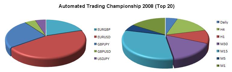 Рис 7. Торговые инструменты и таймфреймы советников 20 наиболее успешных участников Чемпионата 2008г.