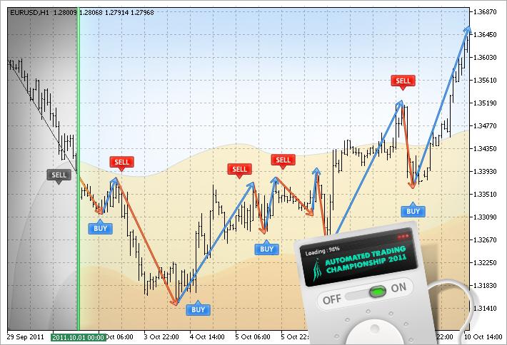 Virtual deals on EURUSD based on ZigZag indicator