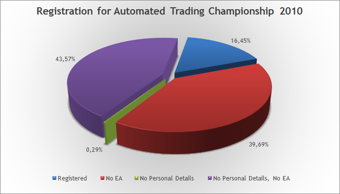 Registration for Automated Trading Championship 2010